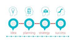 Poslovni plan – smjernice i sadržaj